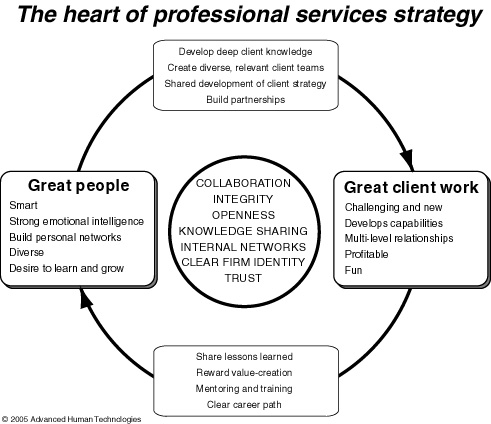 professional services strategy